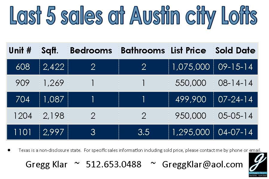 Austin city lofts for sale