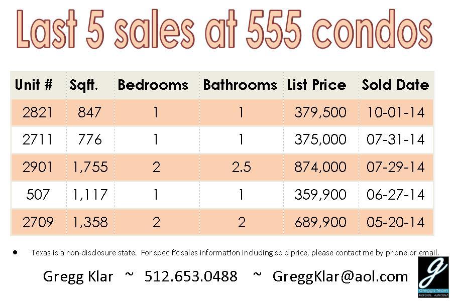 Condo sales at 555 condos Austin