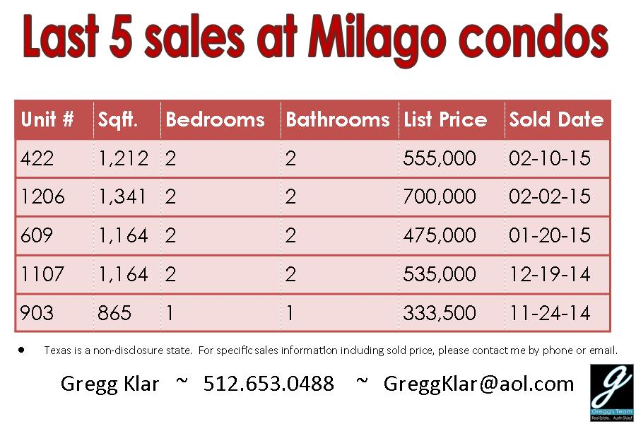 Milago condos for sale