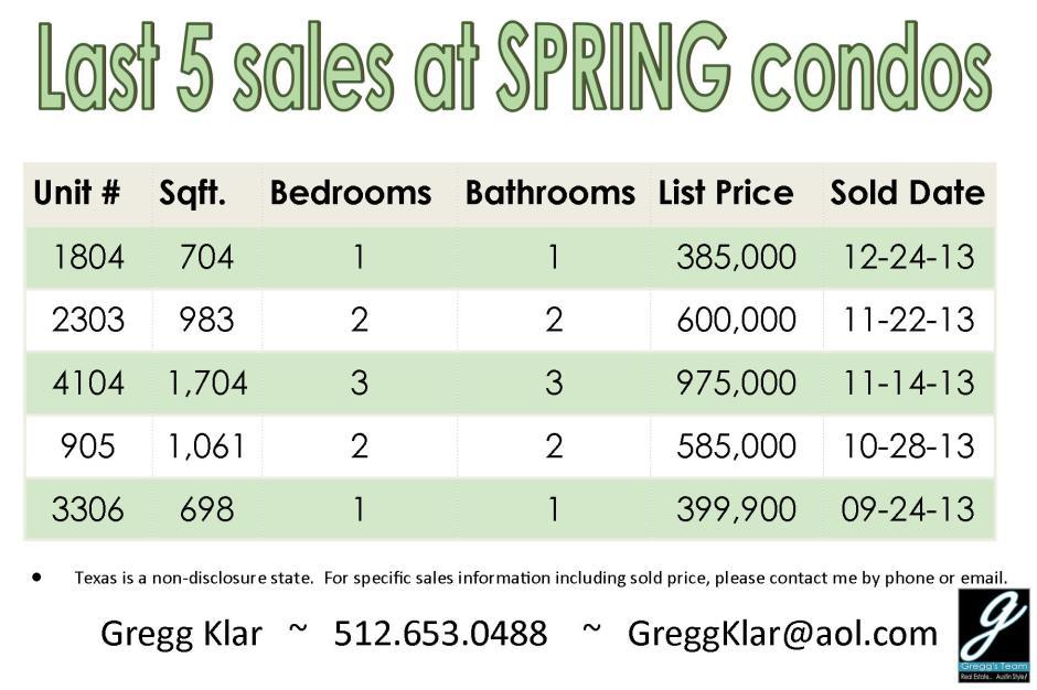 Spring condo sales