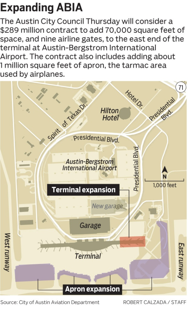 "Austin City Council Thursday to consider a $289 million construction contract with Hensel Phelps to add 70,000 square feet and 9 gates to the ABIA terminal, along with 1 million square feet of added ""apron"" pavement in the vicinity of the terminal. Also doubling an engineering/design contract for the project from $18 million to $36 million. The point is increase airport capacity from 11 million passengers a year to 15 million, enough we're told to serve the need until 2025. But the cost of all this, estimated at $218 million a year ago, is now $350 million, officials say. Exploring why. Want to show the terminal area, with the expansion shown on the terminal and the apron space to the added. It is shown in yellow on the attached graphic from the city of Austin."
